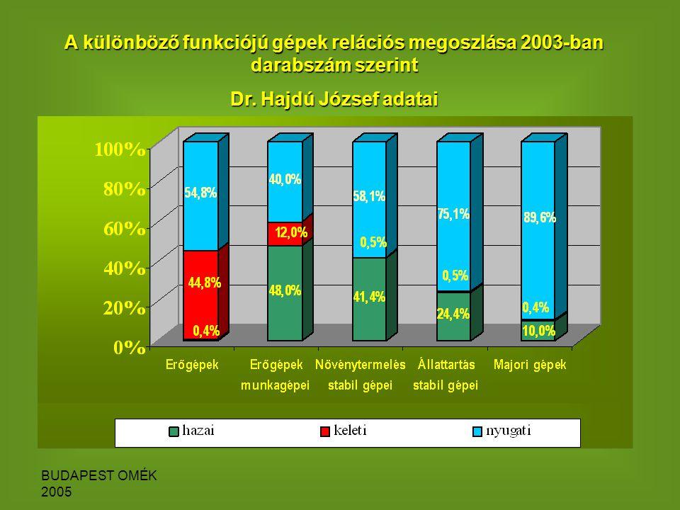 BUDAPEST OMÉK 2005 A különböző funkciójú gépek relációs megoszlása 2003-ban darabszám szerint Dr.