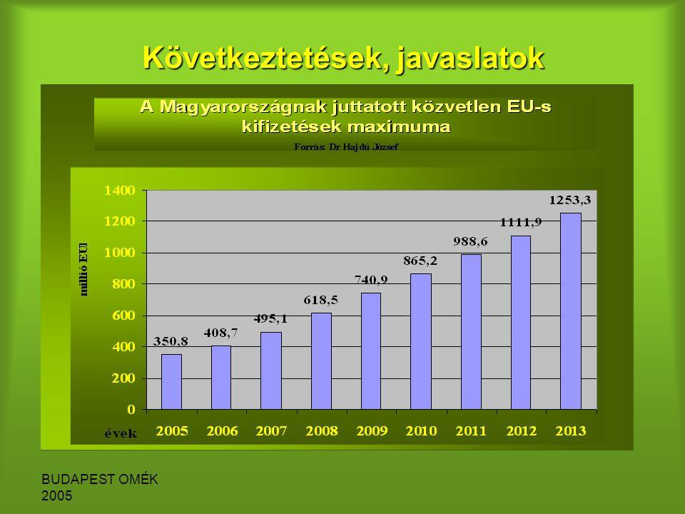 BUDAPEST OMÉK 2005 Következtetések, javaslatok