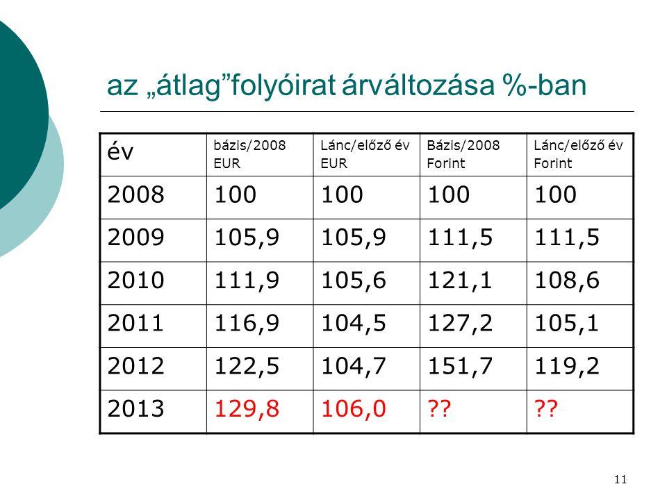 """11 az """"átlag""""folyóirat árváltozása %-ban év bázis/2008 EUR Lánc/előző év EUR Bázis/2008 Forint Lánc/előző év Forint 2008100 2009105,9 111,5 2010111,91"""