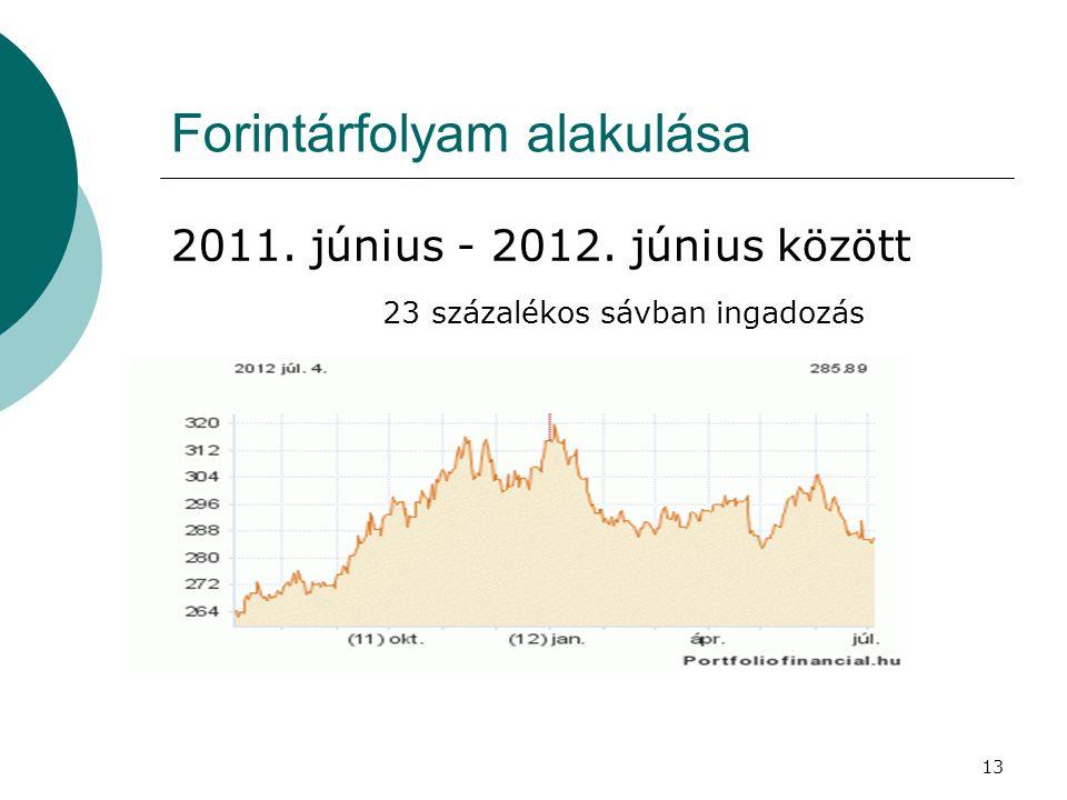 13 Forintárfolyam alakulása 2011. június - 2012. június között 23 százalékos sávban ingadozás