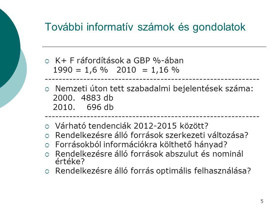 5 További informatív számok és gondolatok  K+ F ráfordítások a GBP %-ában 1990 = 1,6 % 2010 = 1,16 % ------------------------------------------------