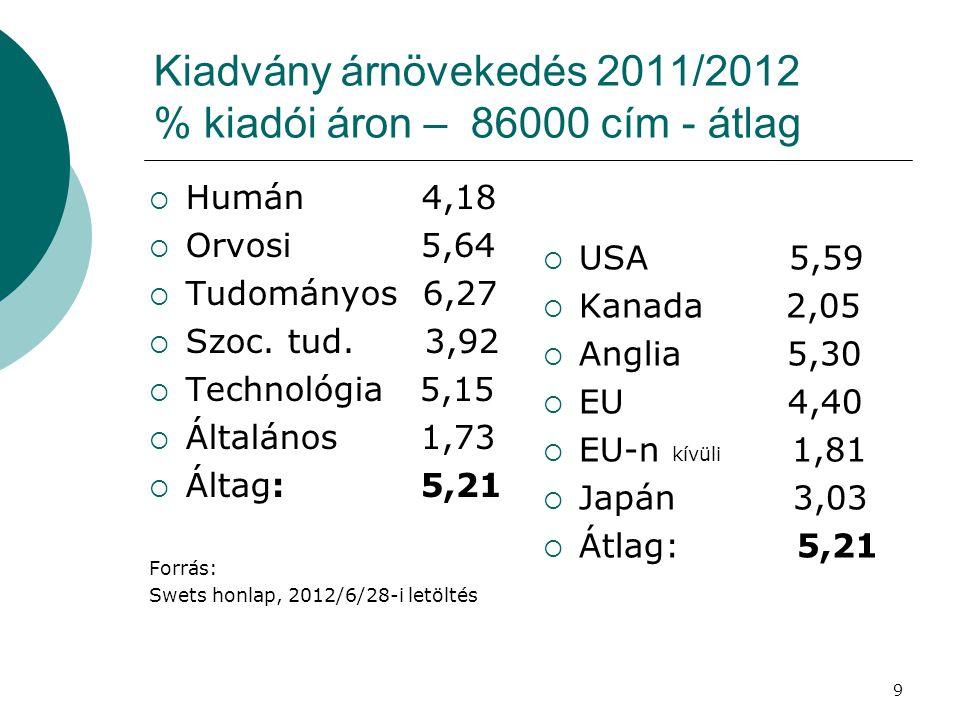9 Kiadvány árnövekedés 2011/2012 % kiadói áron – 86000 cím - átlag  Humán 4,18  Orvosi 5,64  Tudományos 6,27  Szoc. tud. 3,92  Technológia 5,15 