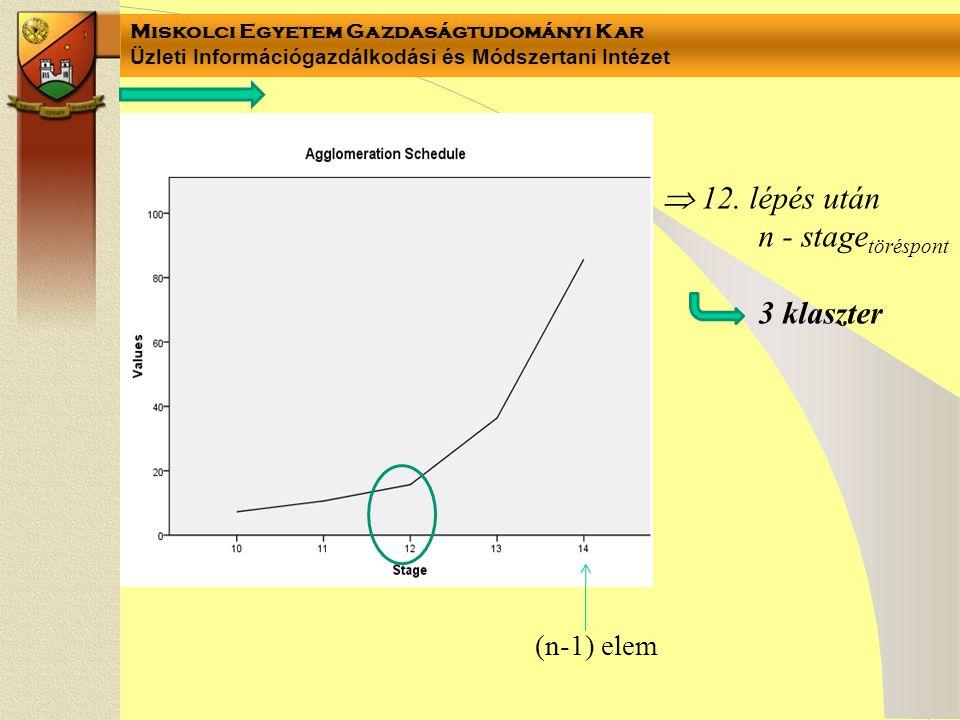 Miskolci Egyetem Gazdaságtudományi Kar Üzleti Információgazdálkodási és Módszertani Intézet  12. lépés után n - stage töréspont 3 klaszter (n-1) elem