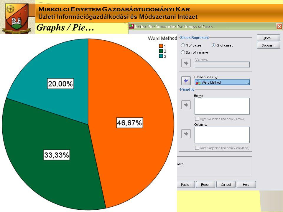 Miskolci Egyetem Gazdaságtudományi Kar Üzleti Információgazdálkodási és Módszertani Intézet Graphs / Pie…