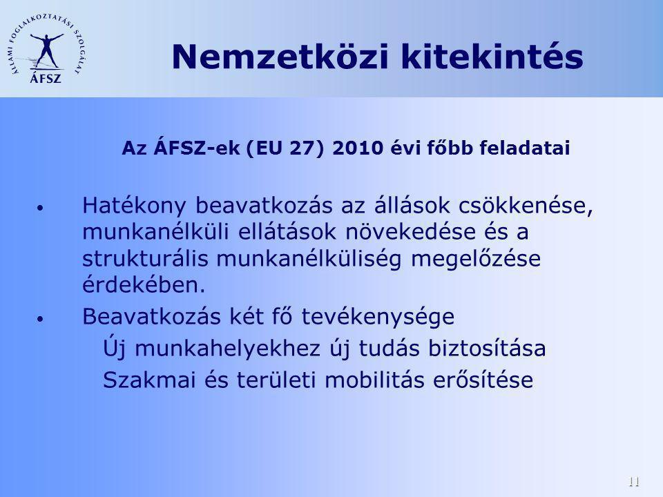 11 Az ÁFSZ-ek (EU 27) 2010 évi főbb feladatai Hatékony beavatkozás az állások csökkenése, munkanélküli ellátások növekedése és a strukturális munkanél