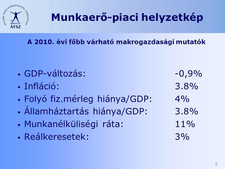 8 A 2010. évi főbb várható makrogazdasági mutatók GDP-változás:-0,9% Infláció:3.8% Folyó fiz.mérleg hiánya/GDP: 4% Államháztartás hiánya/GDP:3.8% Munk