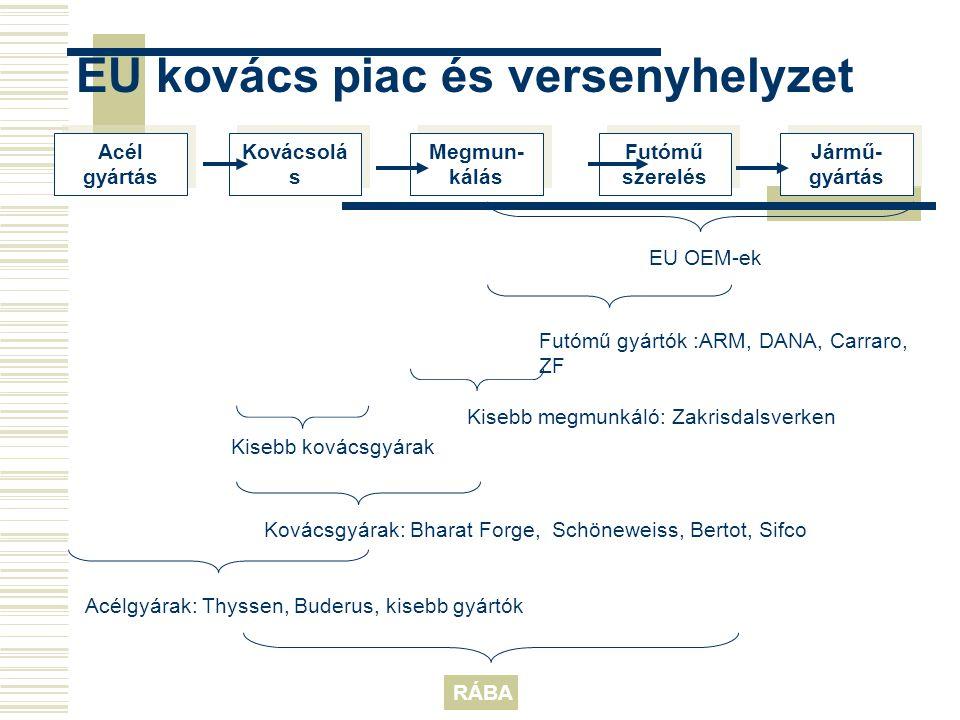 EU kovács piac és versenyhelyzet Jármű- gyártás Acél gyártás Kovácsolá s Megmun- kálás Futómű szerelés EU OEM-ek Futómű gyártók :ARM, DANA, Carraro, Z
