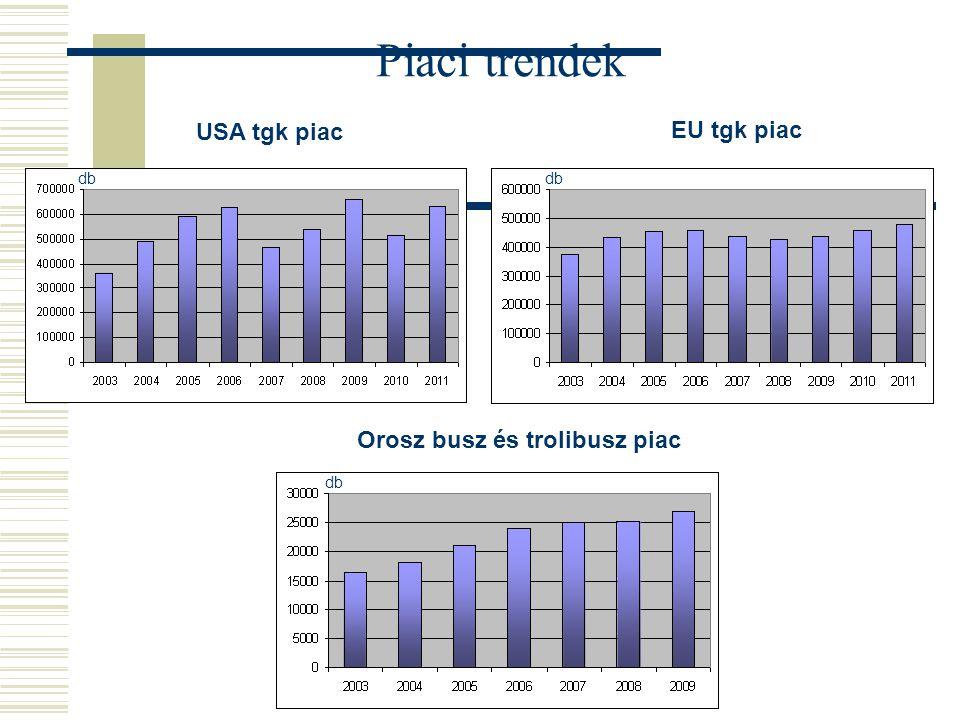 USA tgk piac EU tgk piac Piaci trendek Orosz busz és trolibusz piac db