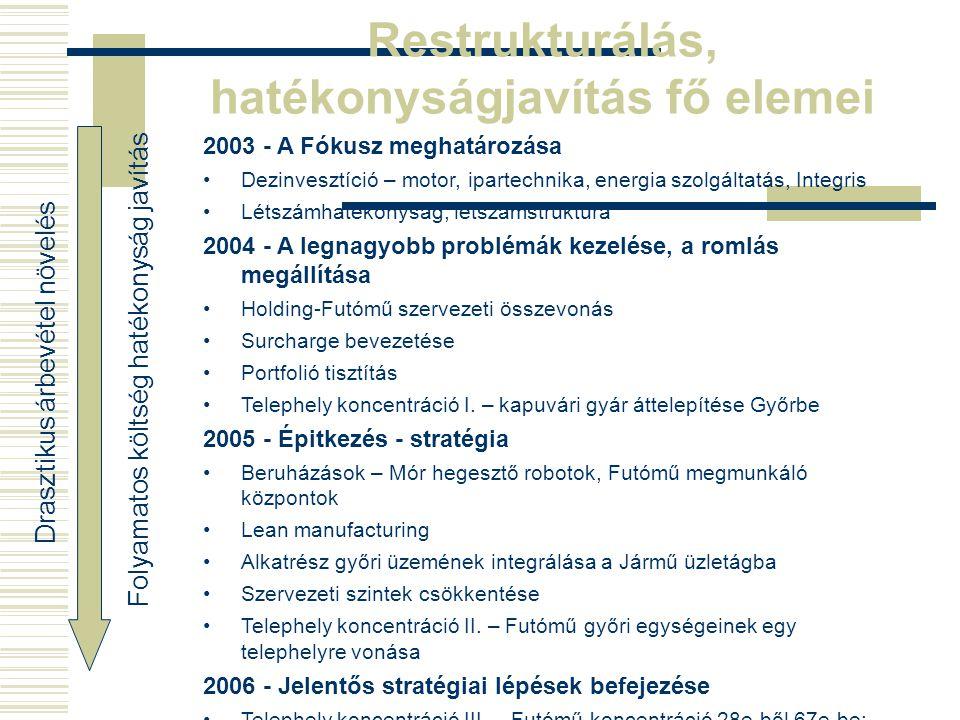 Restrukturálás, hatékonyságjavítás fő elemei 2003 - A Fókusz meghatározása Dezinvesztíció – motor, ipartechnika, energia szolgáltatás, Integris Létszá