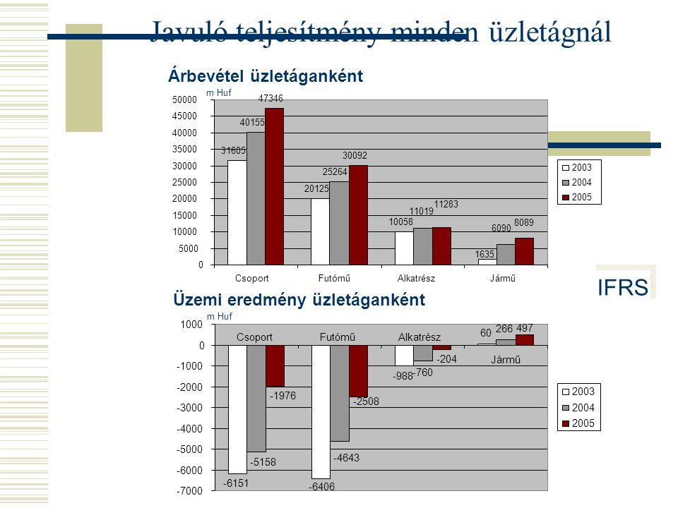 Árbevétel üzletáganként Üzemi eredmény üzletáganként Javuló teljesítmény minden üzletágnál m Huf 31605 20125 10058 1635 40155 25264 11019 6090 47346 3