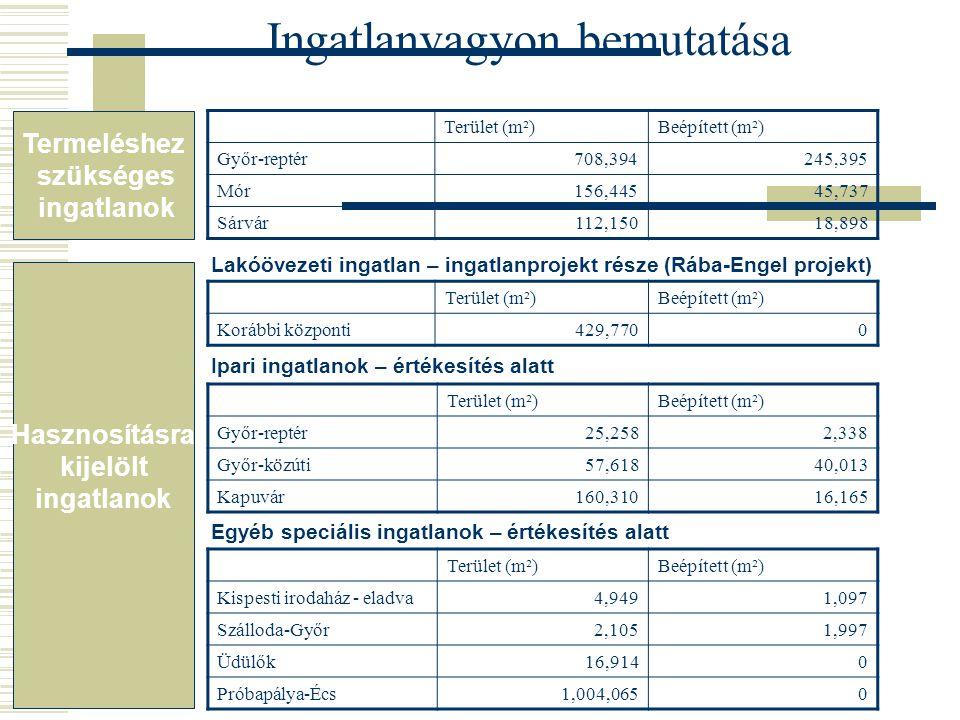 Ingatlanvagyon bemutatása Terület (m²)Beépített (m²) Győr-reptér708,394245,395 Mór156,44545,737 Sárvár112,15018,898 Terület (m²)Beépített (m²) Győr-re
