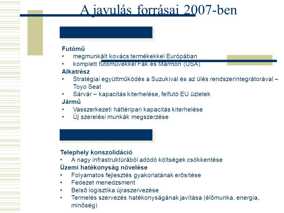 A javulás forrásai 2007-ben Növekedés Hatékonyságjavítás Futómű megmunkált kovács termékekkel Európában komplett futóművekkel Fák és Marmon (USA) Alka