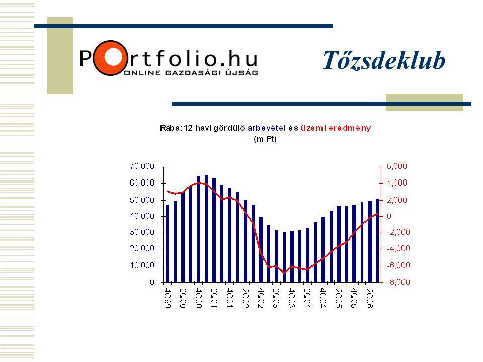 Ingatlanok számokban könyv szerinti érték Termeléshez szükséges ingatlanok~6.0 mrd Ft Hasznosításra kijelölt ingatlanok~3.5 mrd Ft Várható bevétel a 2007-2009-es időszakban: 2-3 mrd Ft