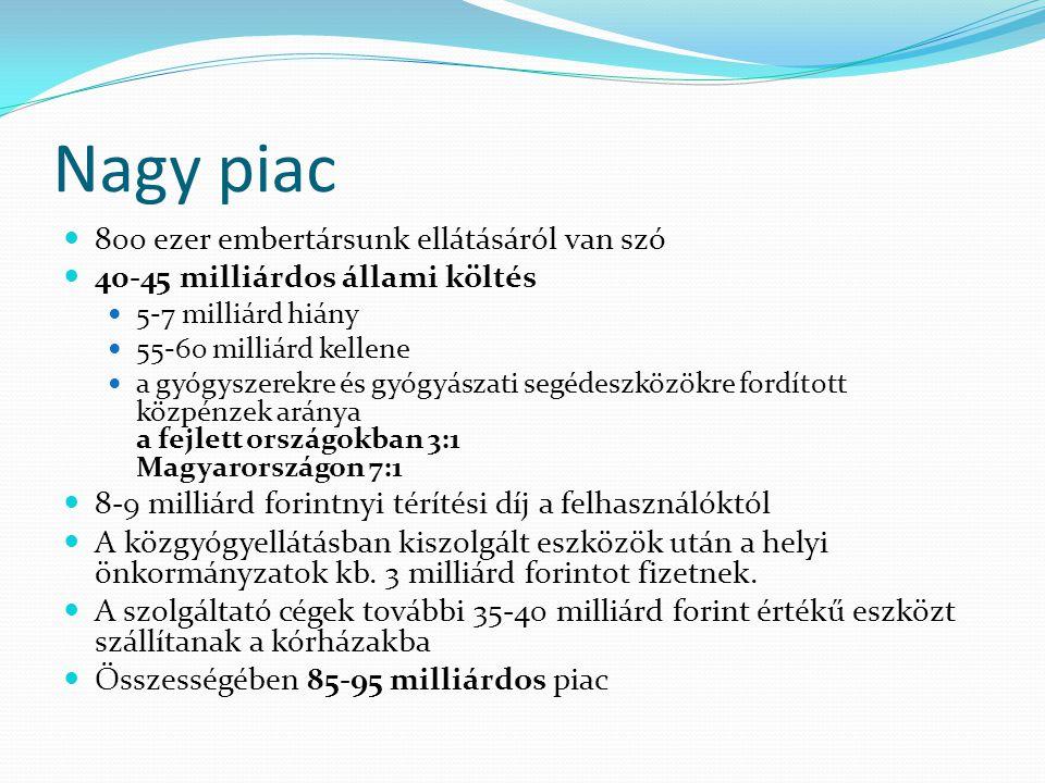 Nagy piac 800 ezer embertársunk ellátásáról van szó 40-45 milliárdos állami költés 5-7 milliárd hiány 55-60 milliárd kellene a gyógyszerekre és gyógyászati segédeszközökre fordított közpénzek aránya a fejlett országokban 3:1 Magyarországon 7:1 8-9 milliárd forintnyi térítési díj a felhasználóktól A közgyógyellátásban kiszolgált eszközök után a helyi önkormányzatok kb.