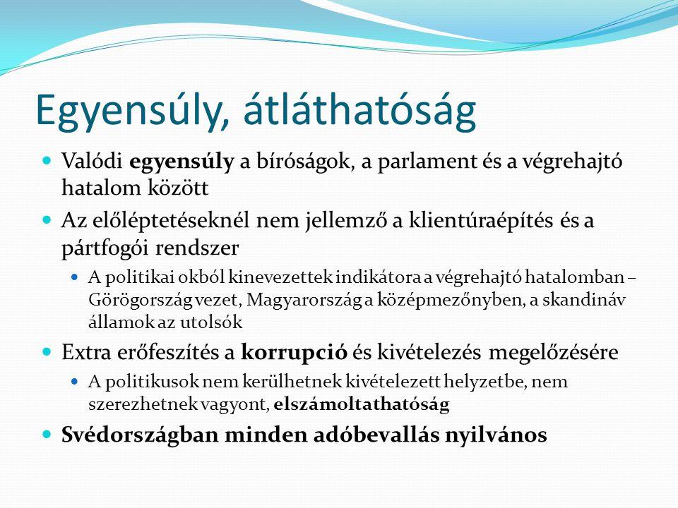 Egyensúly, átláthatóság Valódi egyensúly a bíróságok, a parlament és a végrehajtó hatalom között Az előléptetéseknél nem jellemző a klientúraépítés és a pártfogói rendszer A politikai okból kinevezettek indikátora a végrehajtó hatalomban – Görögország vezet, Magyarország a középmezőnyben, a skandináv államok az utolsók Extra erőfeszítés a korrupció és kivételezés megelőzésére A politikusok nem kerülhetnek kivételezett helyzetbe, nem szerezhetnek vagyont, elszámoltathatóság Svédországban minden adóbevallás nyilvános