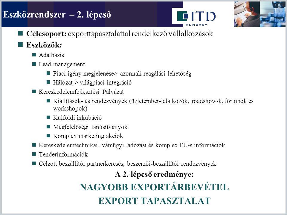 Eszközrendszer – 2. lépcső Célcsoport: exporttapasztalattal rendelkező vállalkozások Eszközök: Adatbázis Lead management Piaci igény megjelenése> azon