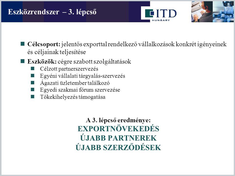 Eszközrendszer – 3. lépcső Célcsoport: jelentős exporttal rendelkező vállalkozások konkrét igényeinek és céljainak teljesítése Eszközök: cégre szabott