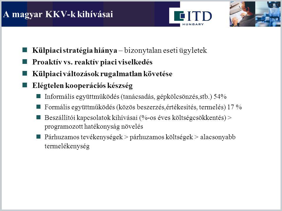A magyar KKV-k kihívásai Külpiaci stratégia hiánya – bizonytalan eseti ügyletek Proaktív vs. reaktív piaci viselkedés Külpiaci változások rugalmatlan