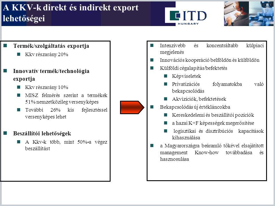 Termék/szolgáltatás exportja Kkv részarány 20% Innovatív termék/technológia exportja Kkv részarány 10% MISZ felmérés szerint a termékek 51% nemzetközi
