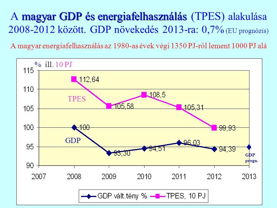 magyar GDP és energiafelhasználás A magyar GDP és energiafelhasználás (TPES) alakulása 2008-2012 között. GDP növekedés 2013-ra: 0,7% (EU prognózis) GD