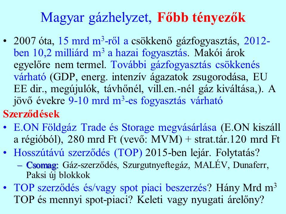 Magyar gázhelyzet, Főbb tényezők 2007 óta, 15 mrd m 3 -ről a csökkenő gázfogyasztás, 2012- ben 10,2 milliárd m 3 a hazai fogyasztás. Makói árok egyelő