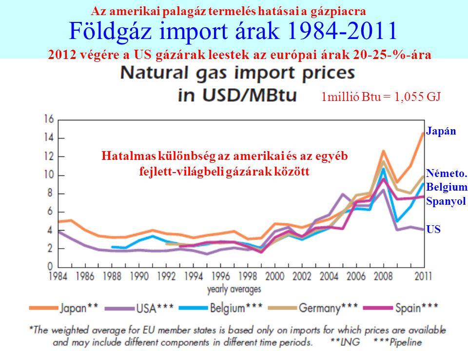 Földgáz import árak 1984-2011 Japán Németo. Belgium Spanyol US 1millió Btu = 1,055 GJ 2012 végére a US gázárak leestek az európai árak 20-25-%-ára Hat