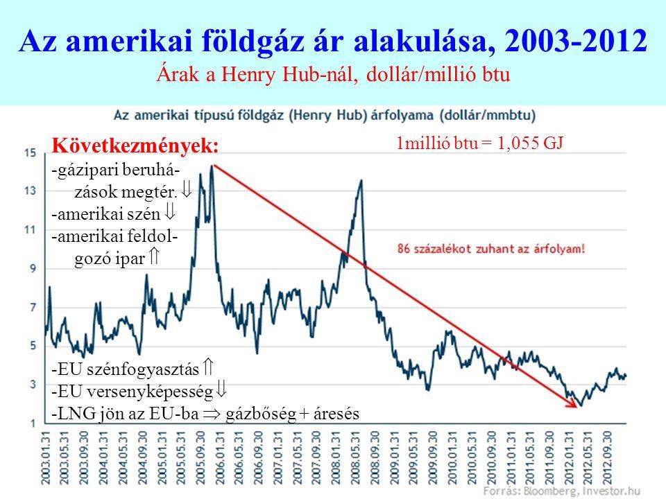 Az amerikai földgáz ár alakulása, 2003-2012 Árak a Henry Hub-nál, dollár/millió btu 1millió btu = 1,055 GJ Következmények: -gázipari beruhá- zások meg