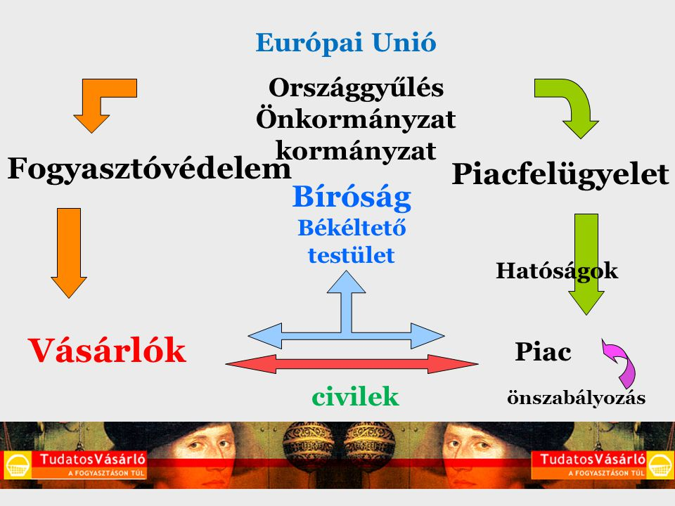 Fogyasztóvédelem Piacfelügyelet Vásárlók Piac Országgyűlés Önkormányzat kormányzat Hatóságok Bíróság Békéltető testület önszabályozás civilek Európai Unió