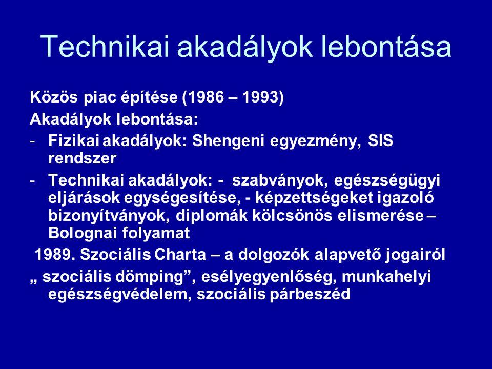 Technikai akadályok lebontása Közös piac építése (1986 – 1993) Akadályok lebontása: -Fizikai akadályok: Shengeni egyezmény, SIS rendszer -Technikai akadályok: - szabványok, egészségügyi eljárások egységesítése, - képzettségeket igazoló bizonyítványok, diplomák kölcsönös elismerése – Bolognai folyamat 1989.