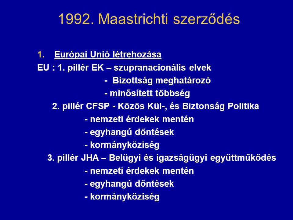 1992. Maastrichti szerződés 1.Európai Unió létrehozása EU : 1. pillér EK – szupranacionális elvek - Bizottság meghatározó - minősített többség 2. pill