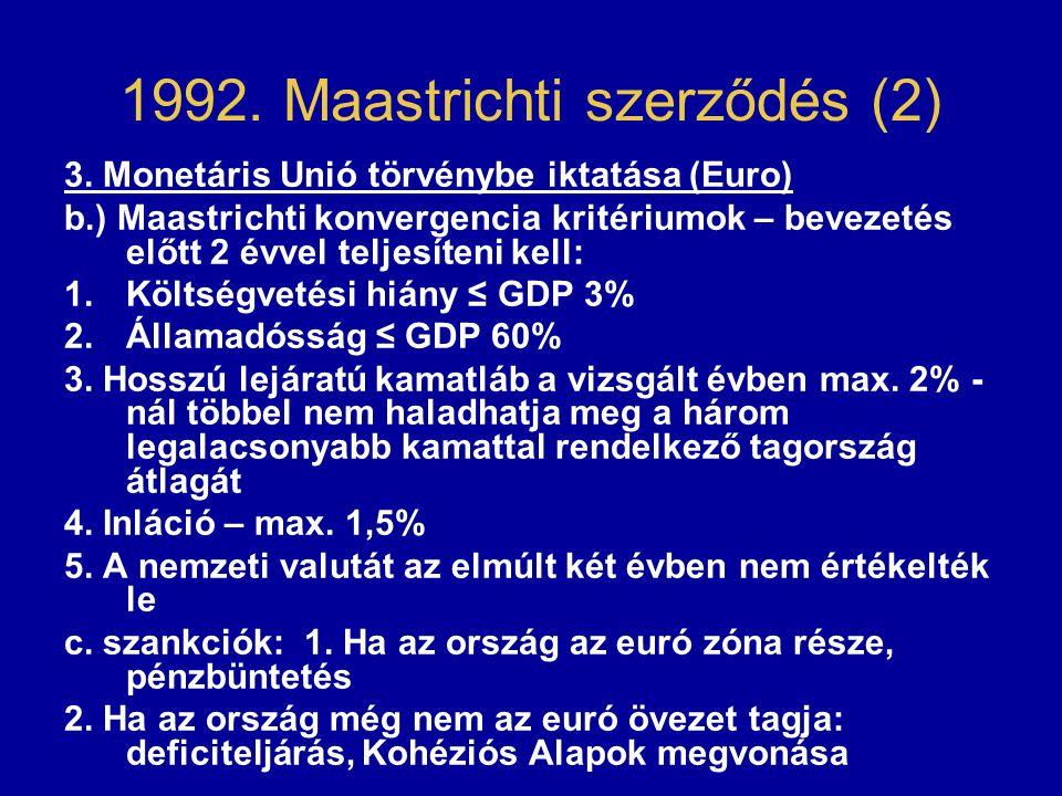 1992. Maastrichti szerződés (2) 3. Monetáris Unió törvénybe iktatása (Euro) b.) Maastrichti konvergencia kritériumok – bevezetés előtt 2 évvel teljesí