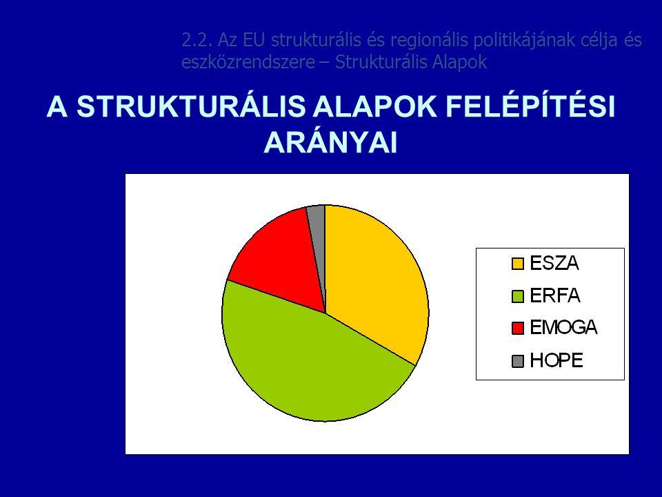 A STRUKTURÁLIS ALAPOK FELÉPÍTÉSI ARÁNYAI 2.2. Az EU strukturális és regionális politikájának célja és eszközrendszere – Strukturális Alapok