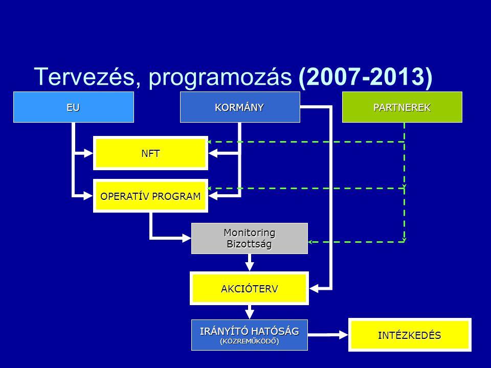 Tervezés, programozás (2007-2013) NFT KORMÁNYEUPARTNEREK OPERATÍV PROGRAM PROGRAMKIEGÉSZÍTŐ IRÁNYÍTÓ HATÓSÁG (KÖZREMŰKÖDŐ) MonitoringBizottság INTÉZKE