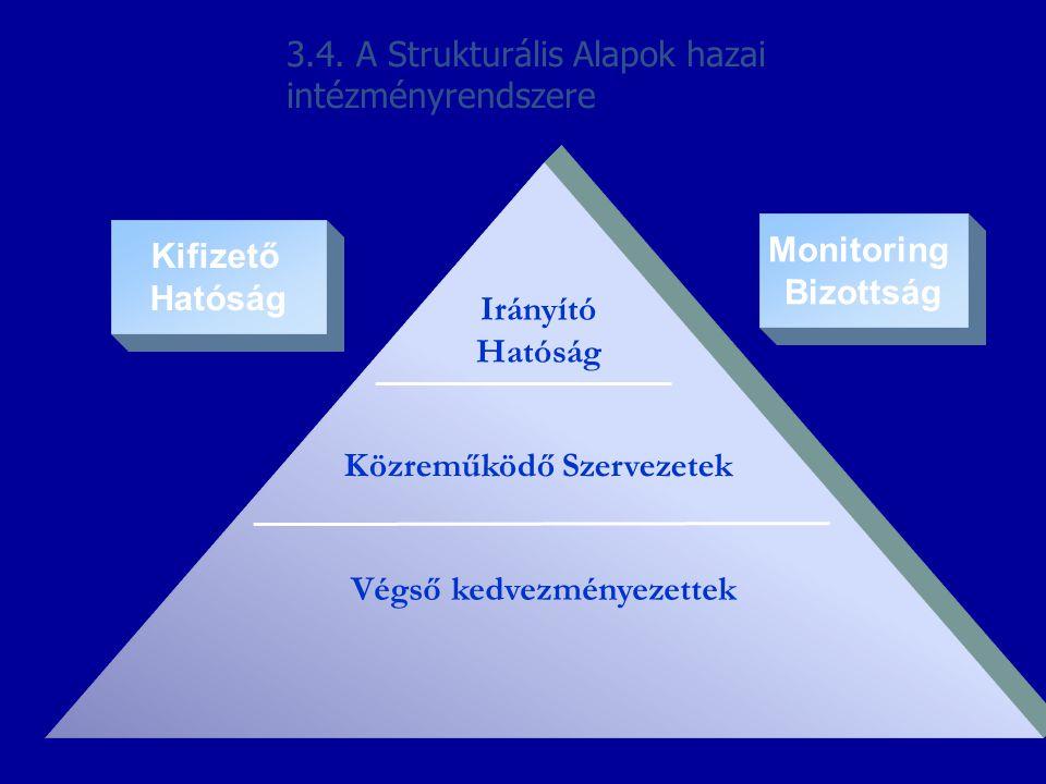 Irányító Hatóság Közreműködő Szervezetek Végső kedvezményezettek Kifizető Hatóság Monitoring Bizottság 3.4. A Strukturális Alapok hazai intézményrends