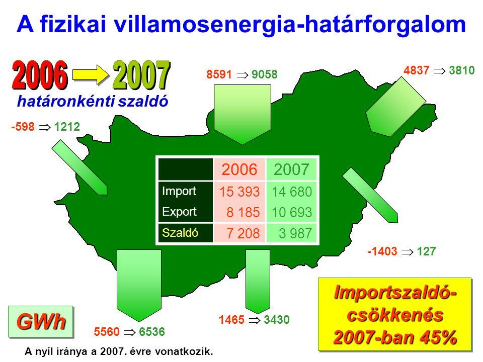 11 -598  1212 Importszaldó- csökkenés 2007-ban 45% 8591  9058 5560  6536 1465  3430 -1403  127 4837  3810 20062007 Import 15 39314 680 Export 8