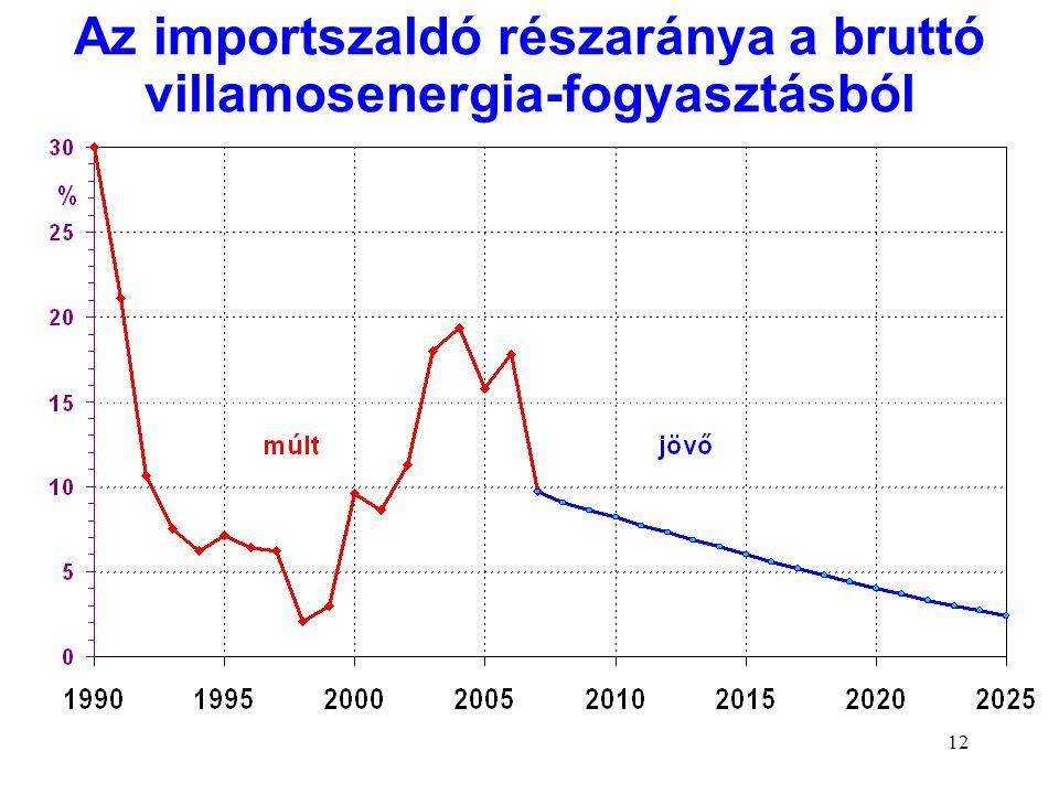 12 Az importszaldó részaránya a bruttó villamosenergia-fogyasztásból