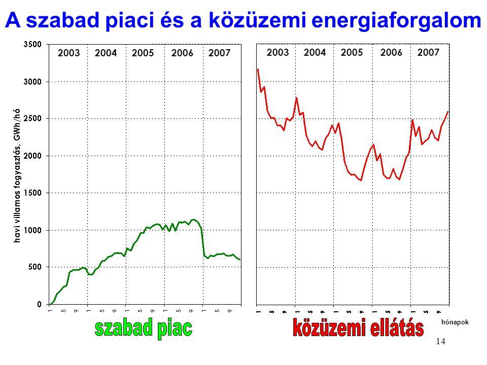 14 2003 2004 2005 2006 2007 hónapok A szabad piaci és a közüzemi energiaforgalom