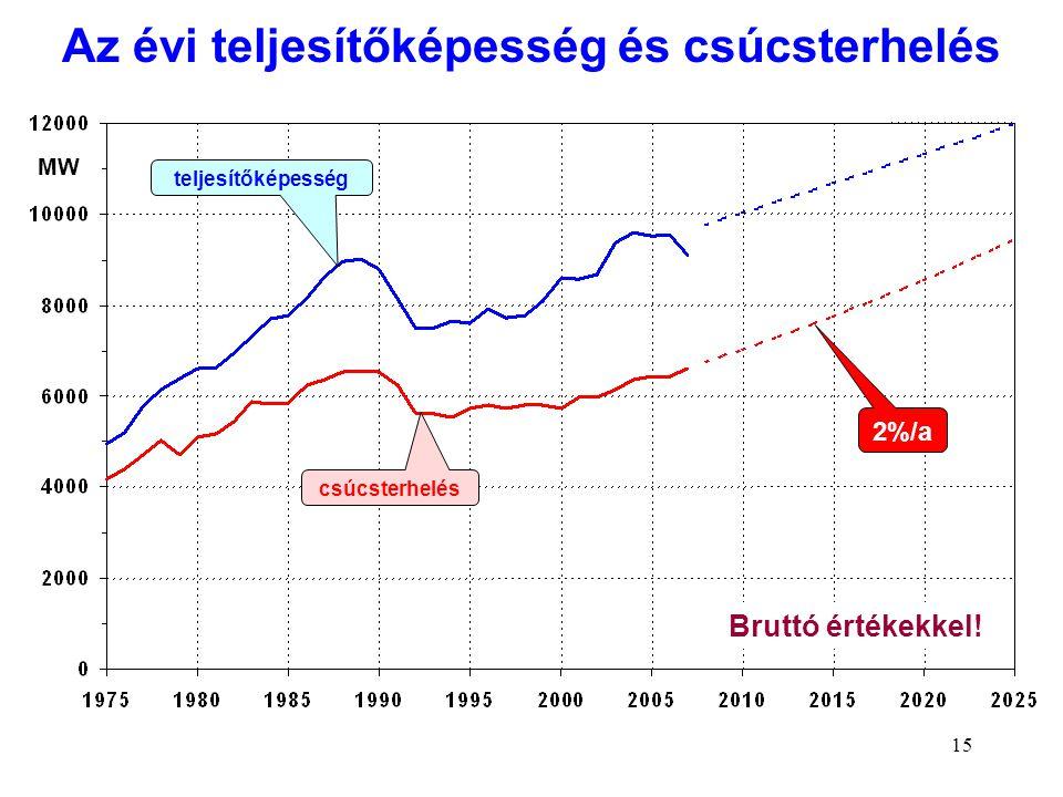 15 MW csúcsterhelés teljesítőképesség Bruttó értékekkel! 2%/a Az évi teljesítőképesség és csúcsterhelés
