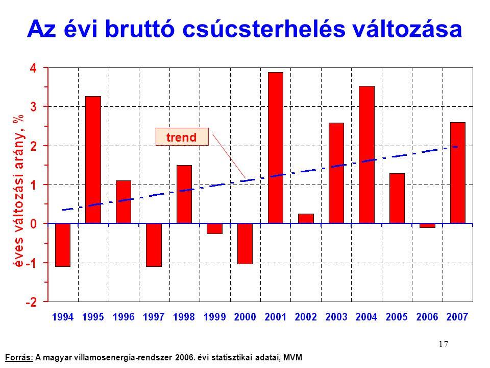 17 Az évi bruttó csúcsterhelés változása trend Forrás: A magyar villamosenergia-rendszer 2006. évi statisztikai adatai, MVM