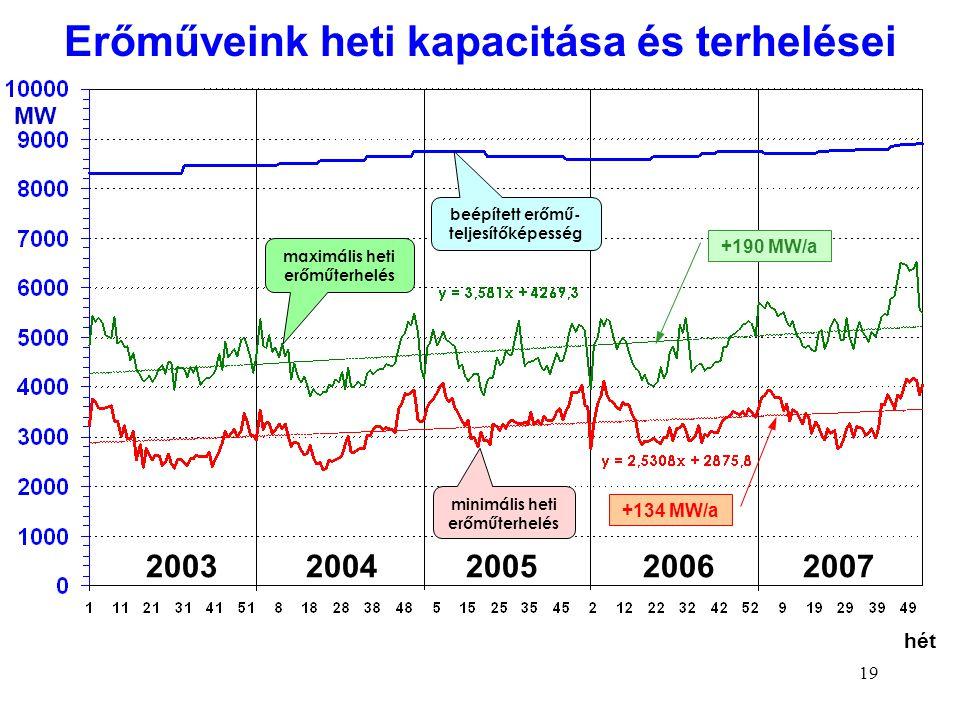 19 hét MW maximális heti erőműterhelés minimális heti erőműterhelés beépített erőmű- teljesítőképesség 2003 2004 2005 2006 2007 +190 MW/a +134 MW/a Er