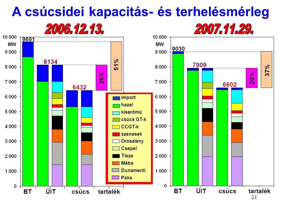 21 MW 26% 8134 6432 51% 9691 BT ÜIT csúcs tartalék MW BT ÜIT csúcs tartalék 9030 7909 6602 20% 37% A csúcsidei kapacitás- és terhelésmérleg import haz