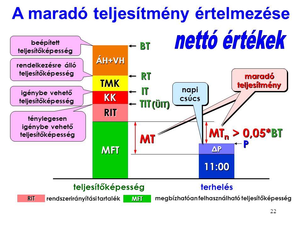 22 maradó teljesítmény MFT 11:00 RIT KK TMK ÁH+VH ΔPΔPΔPΔP beépített teljesítőképesség BT teljesítőképességterhelés rendelkezésre álló teljesítőképess