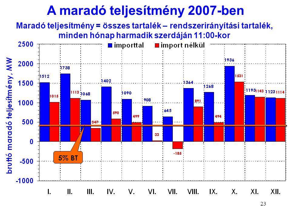 23 Maradó teljesítmény = összes tartalék – rendszerirányítási tartalék, minden hónap harmadik szerdáján 11:00-kor 5% BT A maradó teljesítmény 2007-ben
