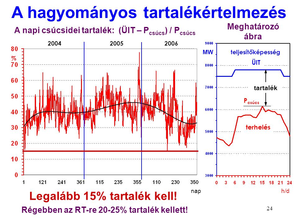 24 nap 200420052006 % A napi csúcsidei tartalék: (ÜIT – P csúcs ) / P csúcs teljesítőképesség terhelés ÜIT h/d MW P csúcs Meghatározó ábra A hagyomány