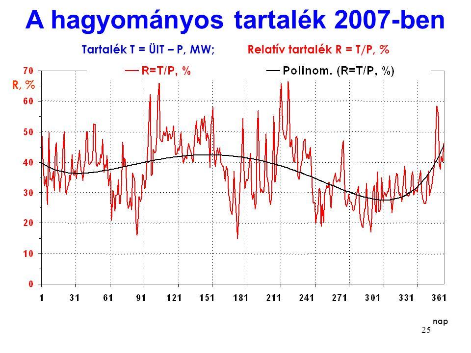 25 Tartalék T = ÜIT – P, MW; Relatív tartalék R = T/P, % nap A hagyományos tartalék 2007-ben R, %