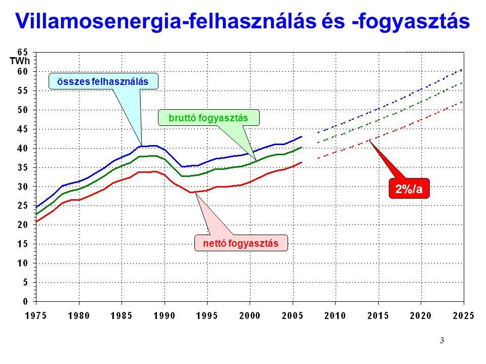 3 TWh nettó fogyasztás összes felhasználás bruttó fogyasztás 2%/a Villamosenergia-felhasználás és -fogyasztás