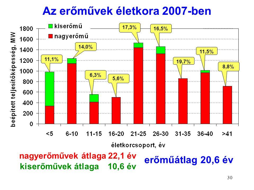 30 nagyerőművek átlaga 22,1 év 11,1% 14,0% 6,3% 5,6% 17,3% 16,5% 19,7% 11,5% 8,8% kiserőművek átlaga 10,6 év erőműátlag 20,6 év Az erőművek életkora 2