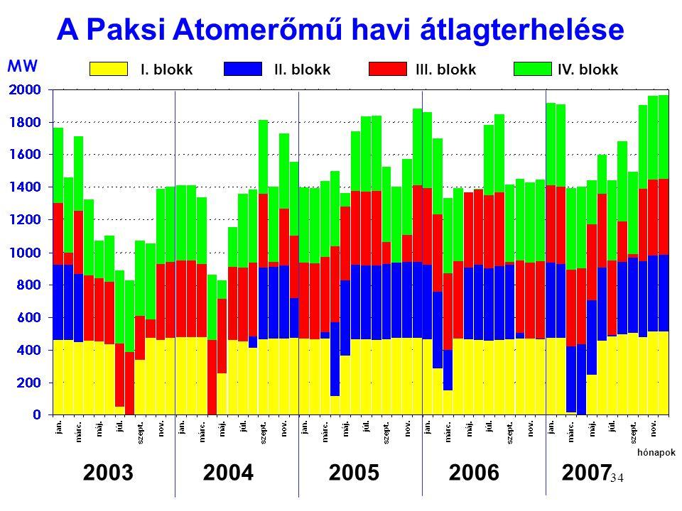 34 MW I. blokk II. blokk III. blokk IV. blokk 2003 2004 2005 2006 2007 hónapok A Paksi Atomerőmű havi átlagterhelése