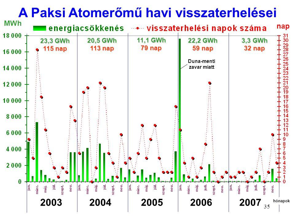 35 MWh nap 23,3 GWh 115 nap 20,5 GWh 113nap 20,5 GWh 113 nap 11,1 GWh 79nap 11,1 GWh 79 nap 22,2 GWh 59nap 22,2 GWh 59 nap 3,3 GWh 32nap 3,3 GWh 32 na