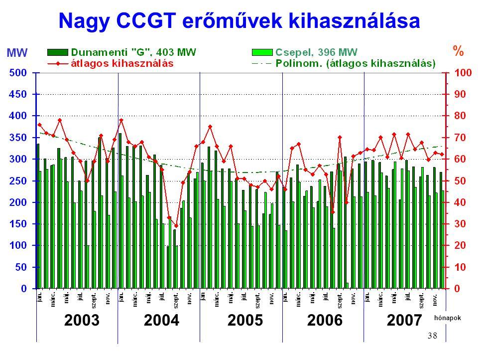 38 MW % 2003 2004 2005 2006 2007 hónapok Nagy CCGT erőművek kihasználása